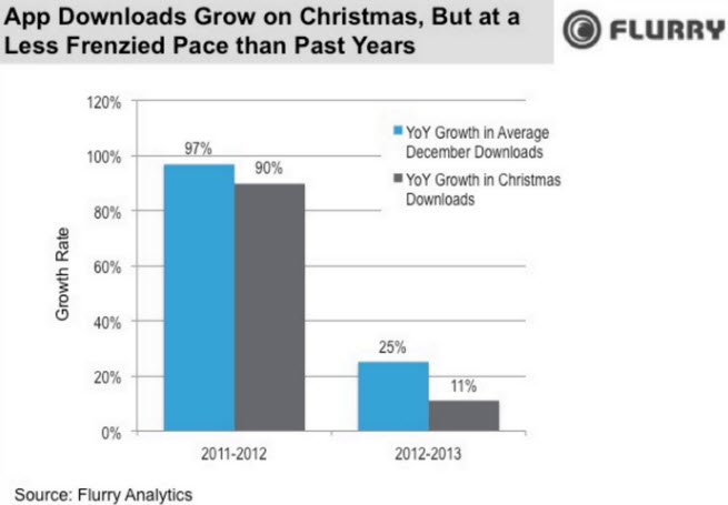 App downloads grew, but only at 11 percent compared to last Xmas.