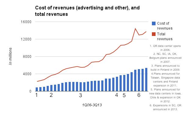 Google cost of revenues