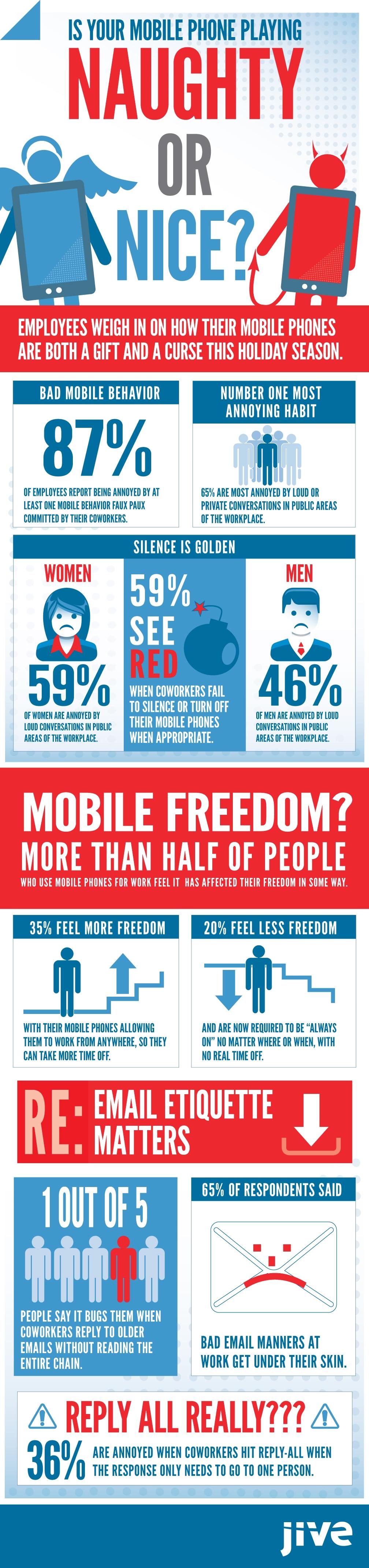 Jive mobile behavior infographic
