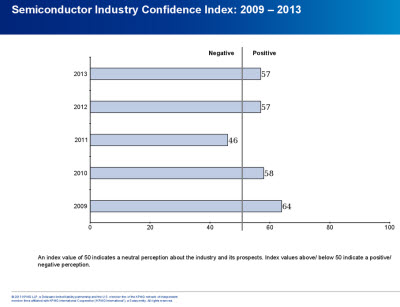 Chip industry confidence is good, but momentum has stalled.