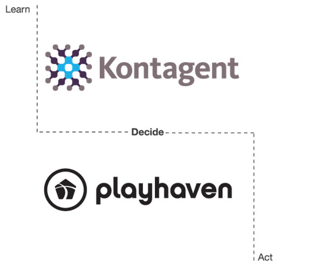 Kontagent and PlayHaven combined.
