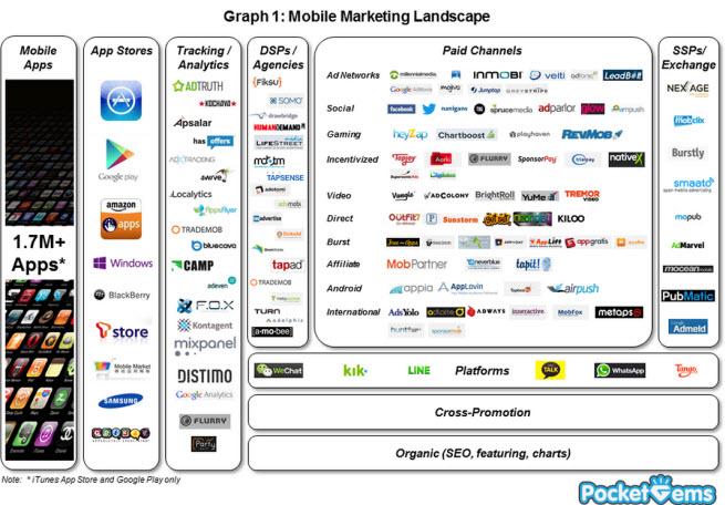 Mobile marketing landscape