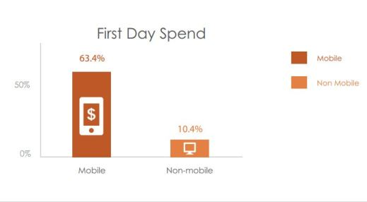 Mobile gamers want their goodies right away.