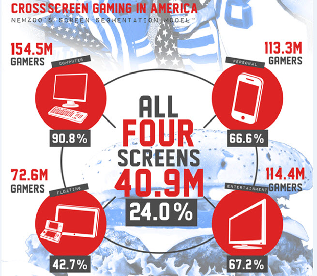 Americans are playing lots on smartphones, portables, desktops and consoles.