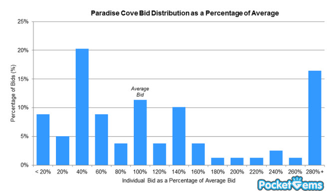 Paradise Cove results