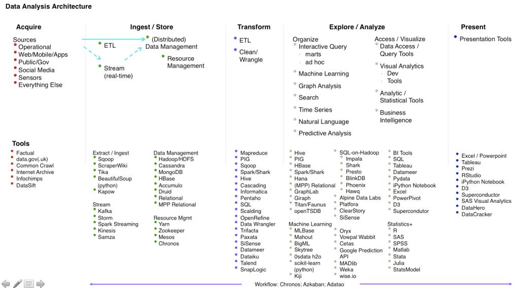 Big Data Tooling