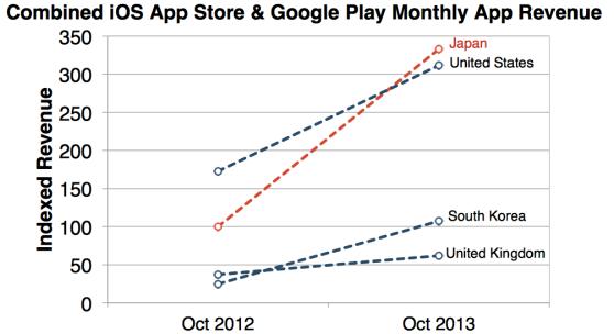 US vs Japan app store revenue