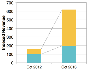 Game revenue in Japan, including both iOS and Google Play