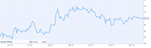 Tableau stock over the past six months