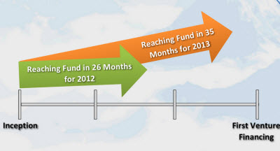 The time it takes for game startups to get VC funding is stretching out.