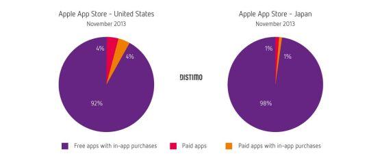 freemium apps google play ios