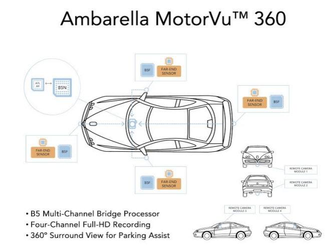 Ambarella MotorVu gives a 360-degree view for car cameras.