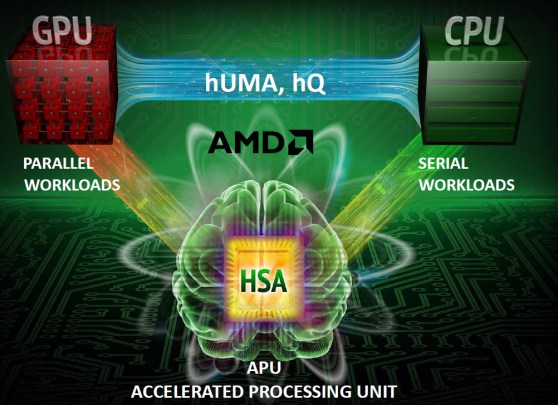 AMD HSA speeds graphics and CPU processing.