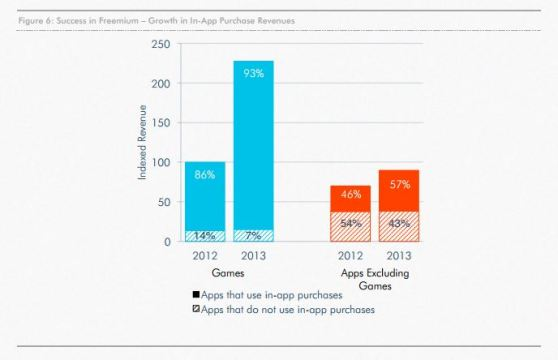 "The ""freemium"" model was the big winner in 2013."