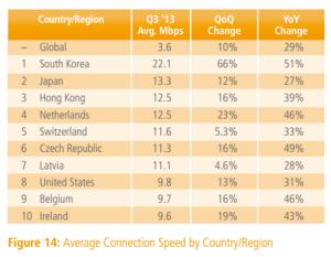 Average connection speeds