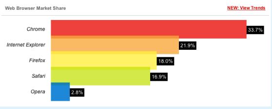 browser-marketshare-december-2013