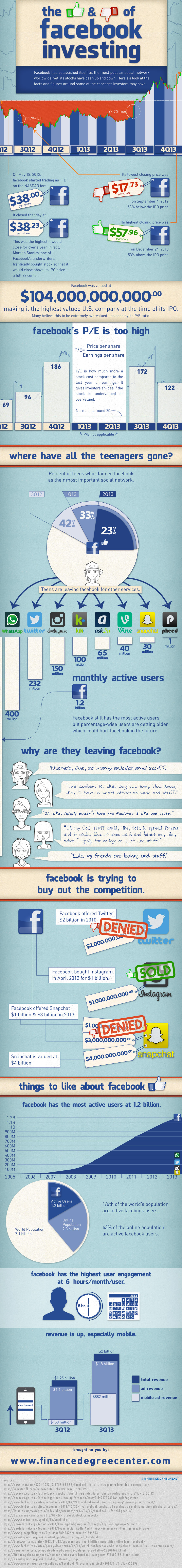 Facebook investing infographic