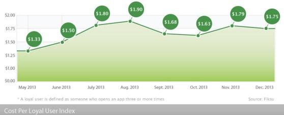 Costs for app marketing fell in December.