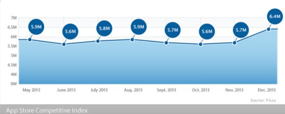 Mobile daily downloads are still growing.