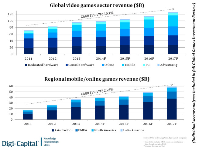 Game sector and region revenue