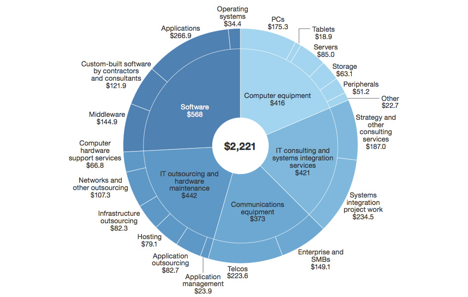 Forrester's projected global business and government spending on IT products and services in 2014 (US$ billions).