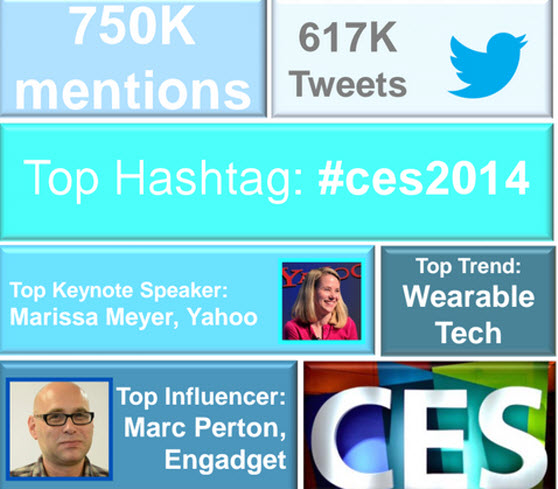 Gorkana measured the top attention-getters at CES.