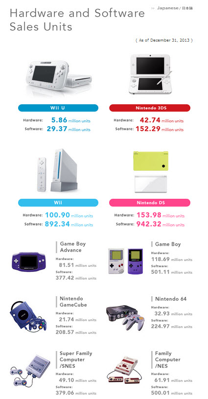 Nintendo sales of its major systems to date.