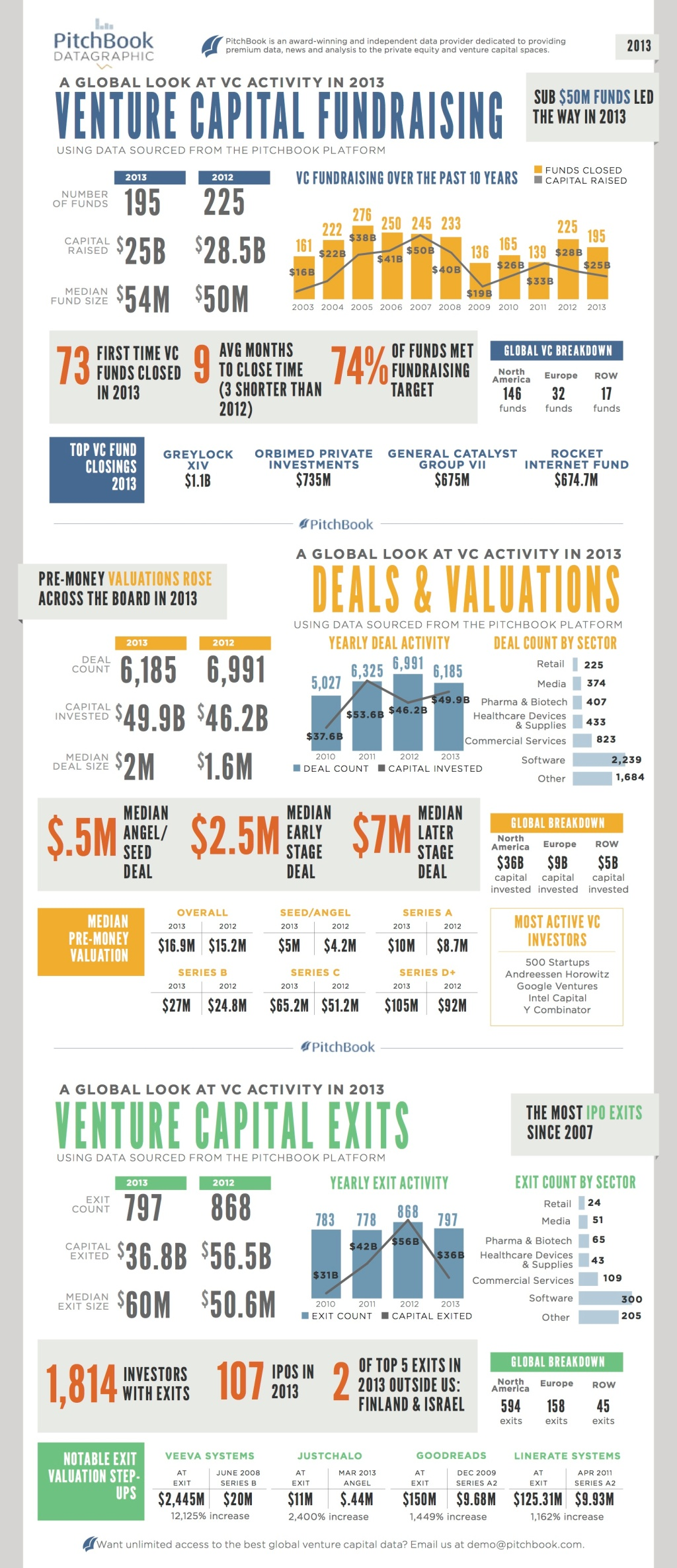 PitchBook 2013 Global VC DATAGRAPHIC copy
