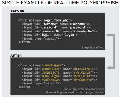 Startup morphs website code against morphing malware
