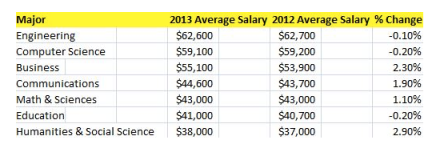 Engineering & computer science majors earned the highest starting salaries in 2013 (report ...