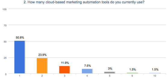 Number of marketing automation systems used