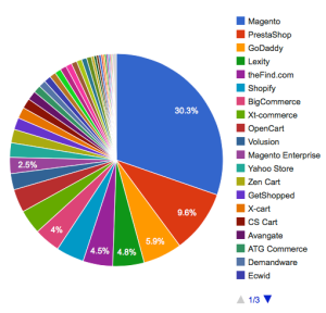 Datanyze data offers a unique insight into market share -- in this case e-commerce engines.