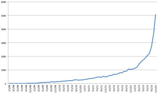 Data: Mattermark