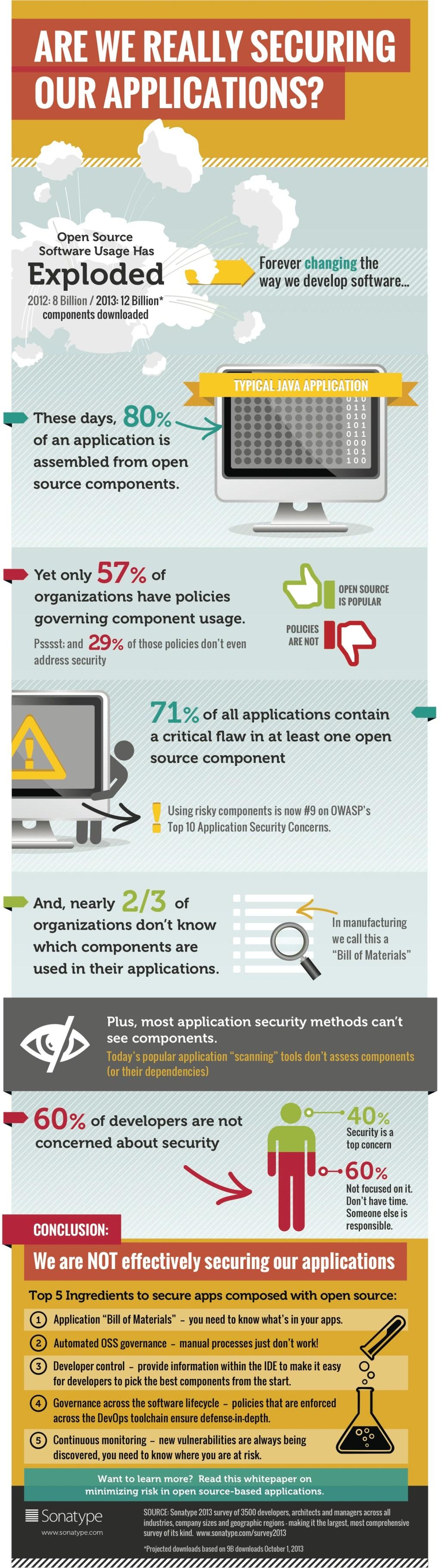 Sonatype_Survey_Infographic