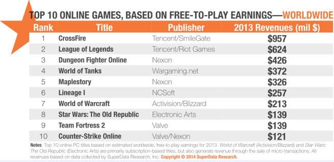 SuperData's top 10 online games of 2013