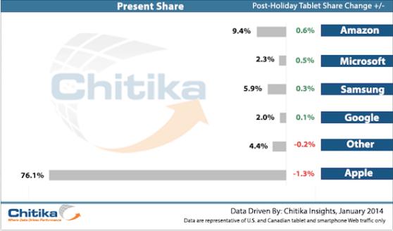 tablet-marketshare-holiday-2013