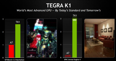 Tegra K1 can run circles around the A7.