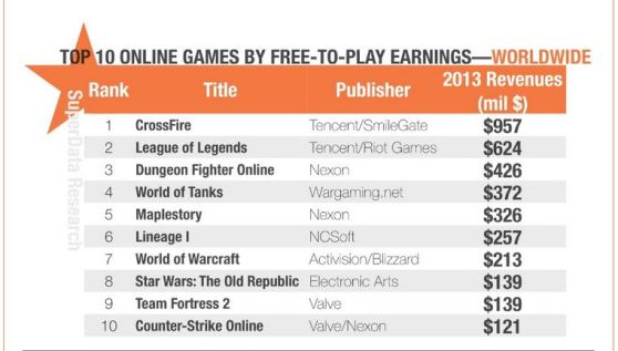 The top 10 online games in terms of microtransactions.