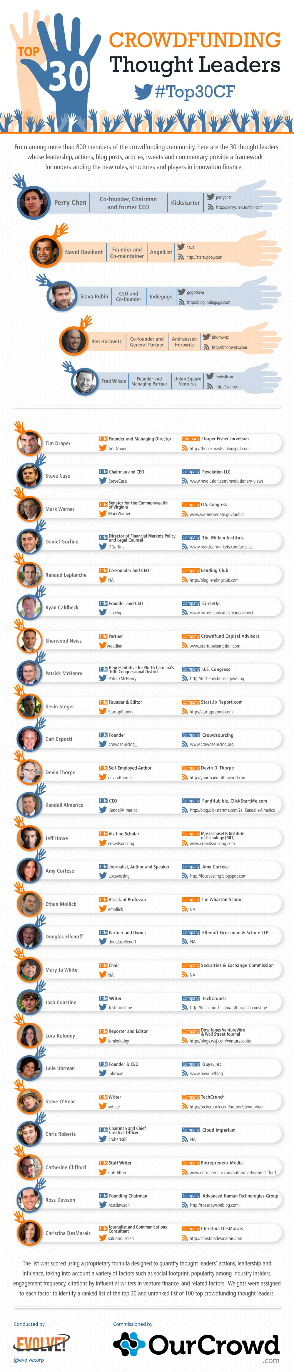 Top 30 crowdfunding thought leaders