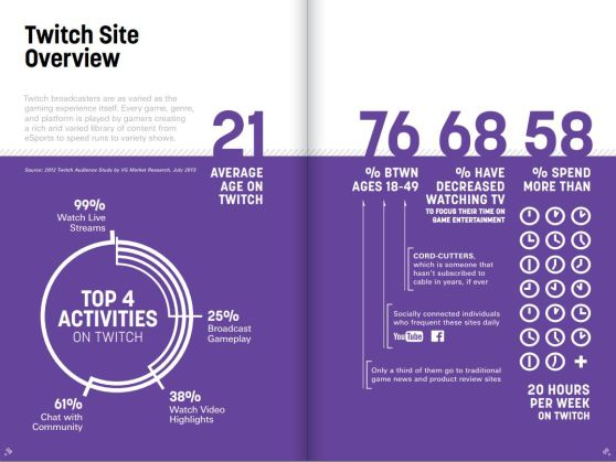 An overview of Twitch's performance in 2013.