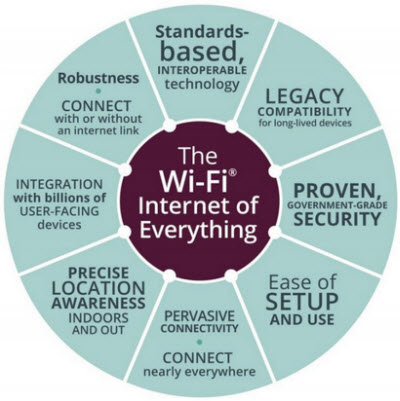 WiFi will connect the internet of everything, says the WiFi alliance.
