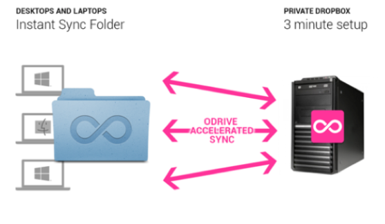 Make your own private dropbox in minutes with odrive ...