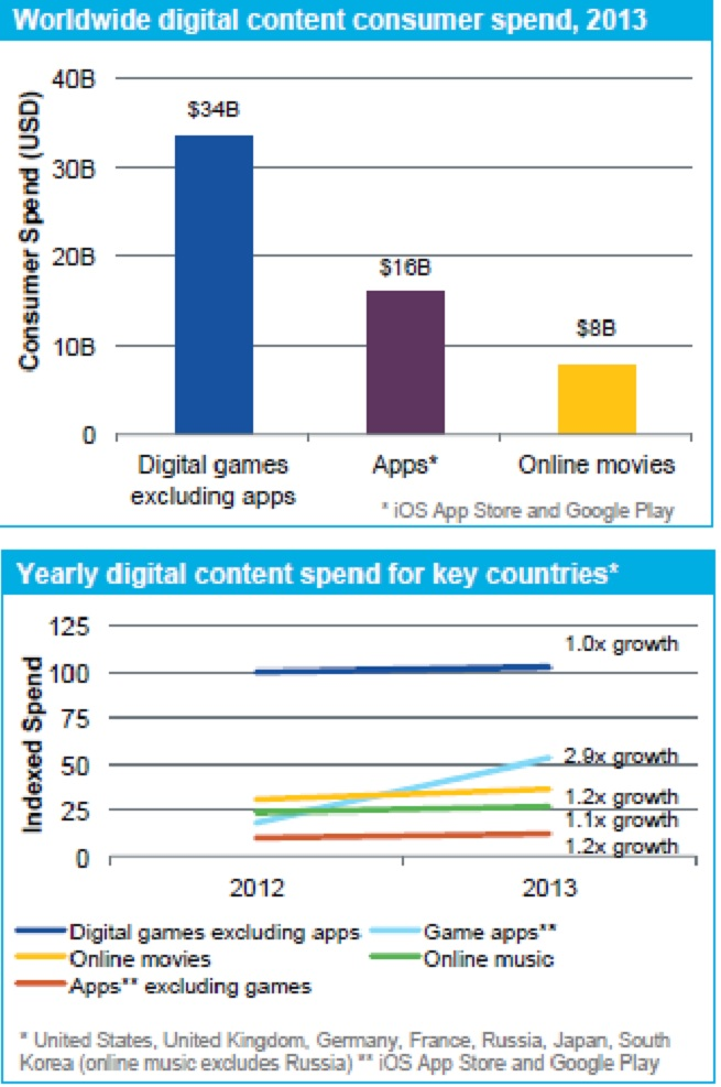 AppAnnie digital spending data