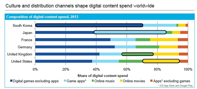 Digital spending by country