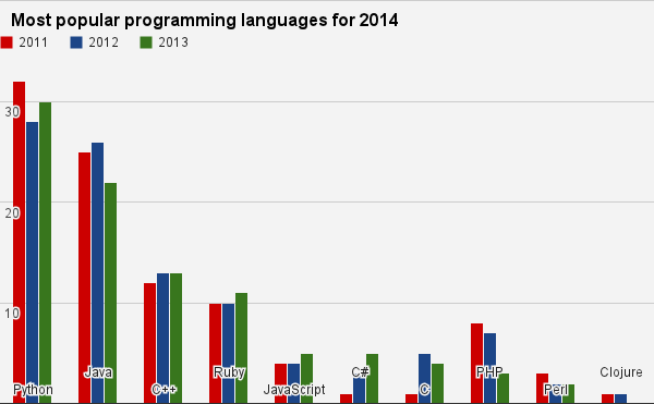 Most & least popular programming languages