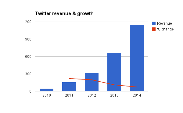 Twitter earnings: Revenue and growth