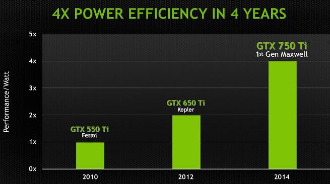 GeForce efficiency