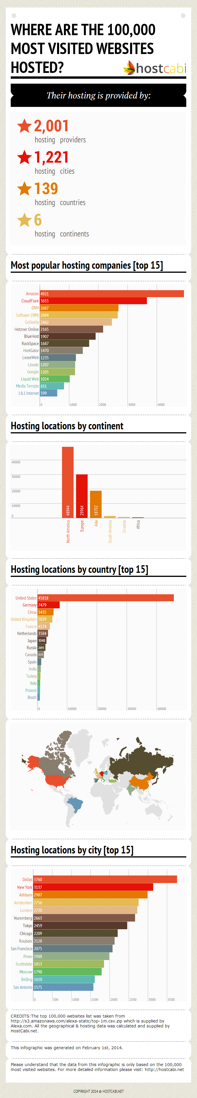 Hostcabi 2014 web hosting