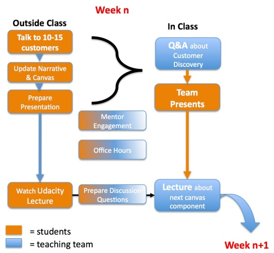 "Diagram of Steve Blank's ""flipped"" MOOC."