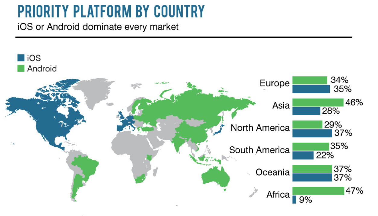 Google Revenue by Country Revenue Per App on Google